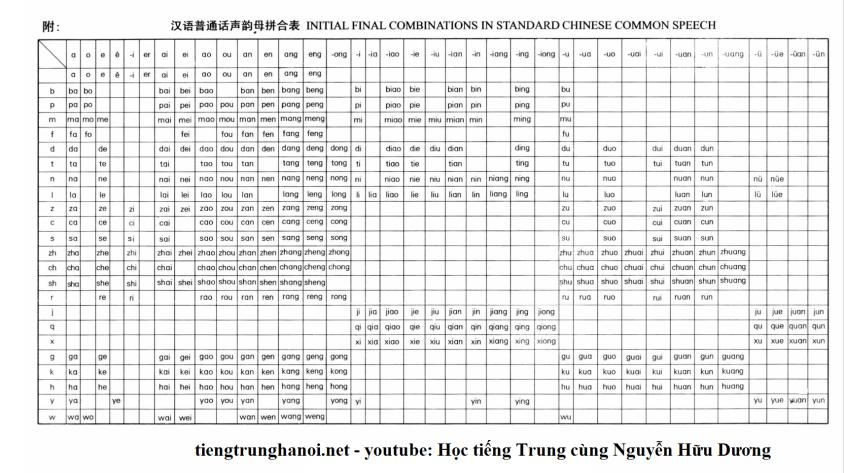 bang phat am tieng Trung