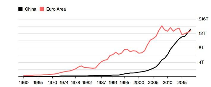 GDP Trung Quốc so với các nước châu âu